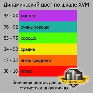 Таблица определения КПД
