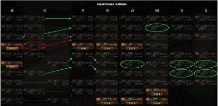 Какие танки оставить в ангаре - Часть 2