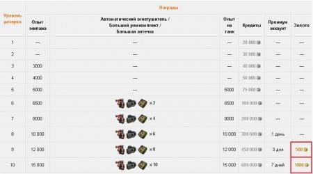 «Укрепрайоны» в обновлении 0.9.3.