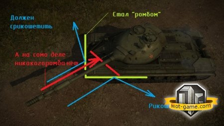 ����� �� ���� � World of Tanks