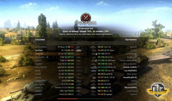 Оленемер показывает статистику игроков перед началом боя