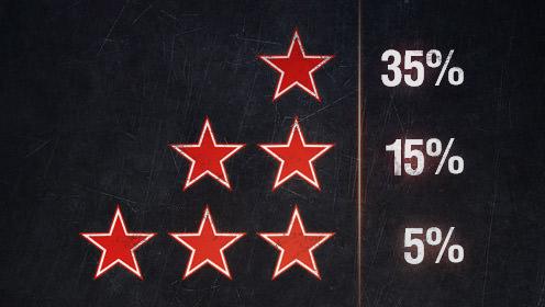 Количество отметок соответствует проценту лучших игроков по урону