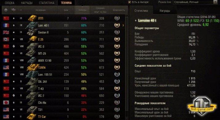 Статистика среднего урона на разных танках