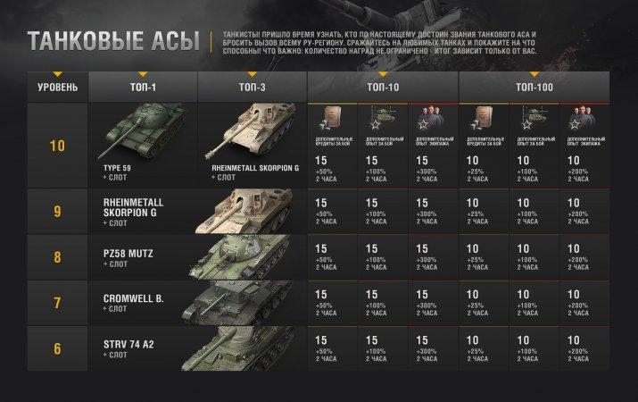 Призы — редкие танки