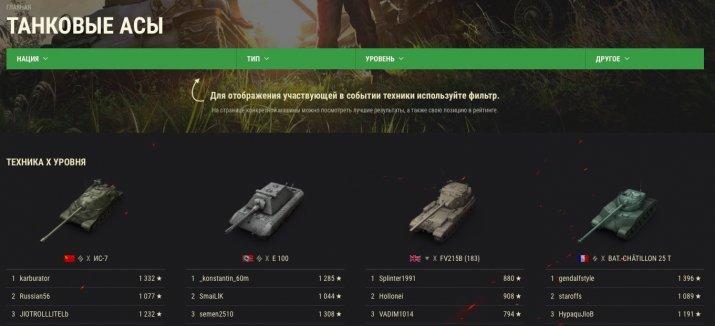 Таблица рейтинга танковые асы