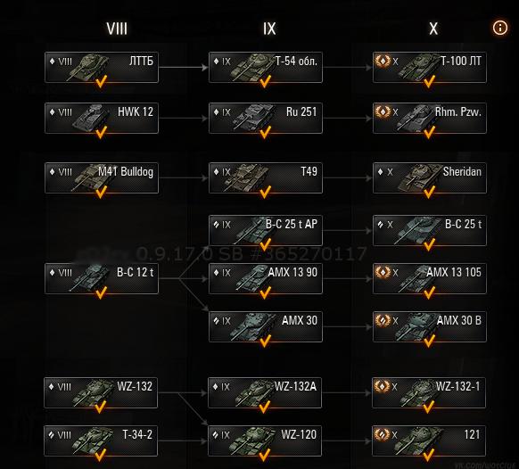 Деревья развития ЛТ в 5 нациях. ЛТ 8-10 в World of Tanks