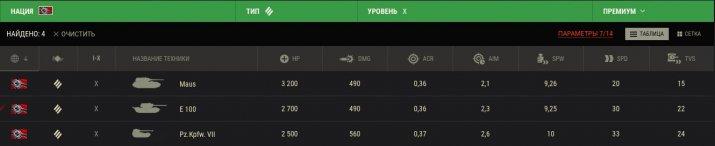 Сравнение ТТХ трёх танков