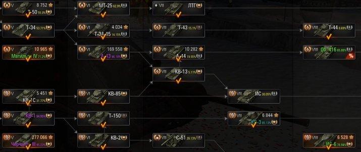 Мод показа процента отметки на орудие в бою для WOT 1.6