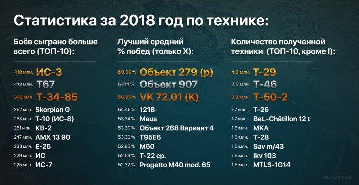 Статистика за 2018 год по технике в WOT